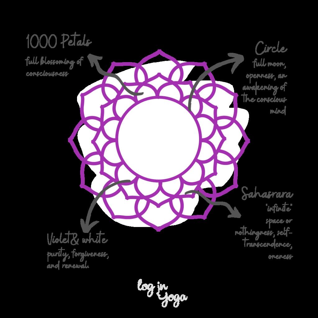 sahasrara symbol, corwn chakra symbol, thousand petals symbol
